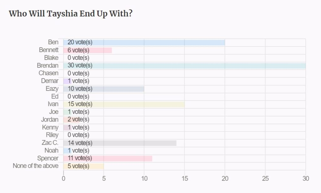 A voting poll on who Tayshia from the Bachelorette will end up with.