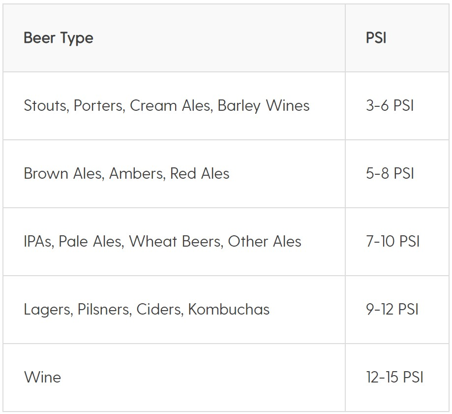Chart of recommended PSI for beer growlers.